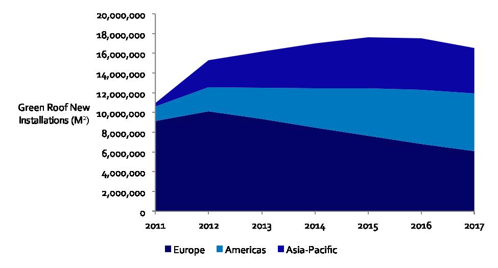 Fig. 2: Green Roof Market Size Split by Region 2011-2017: Most Likely Scenario