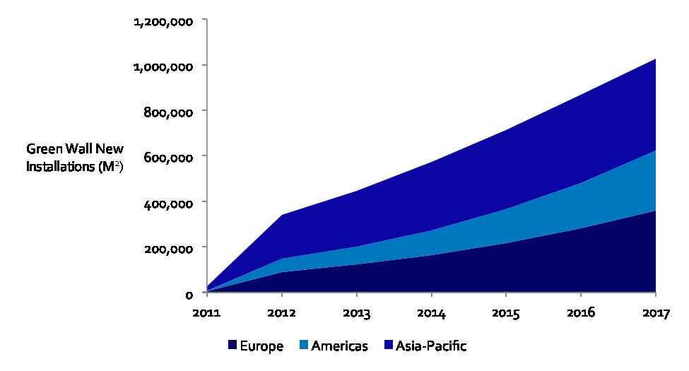 Fig. 4: Green Wall Market Size Split by Region 2011-2017: Most Likely Scenario