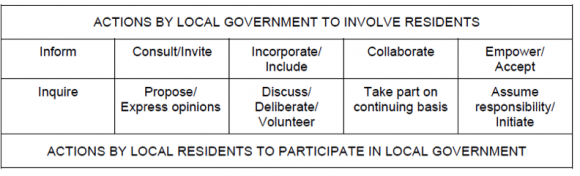 """Reference: """"Public Involvement and Governmental Effectiveness: A Decision-Making Model for Public Managers"""" by John Clayton Thomas, 1993 in Administration & Society, 24: 444-469 – available from here"""