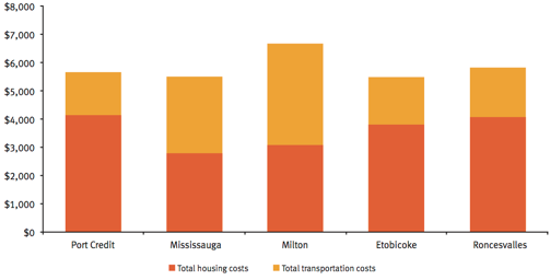 Priya's combined monthly housing and transportation costs