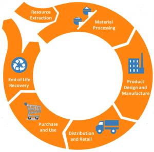 EPAmaterialsmanagementlifecycle