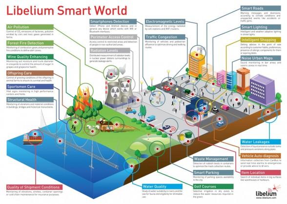 libelium_smart_world