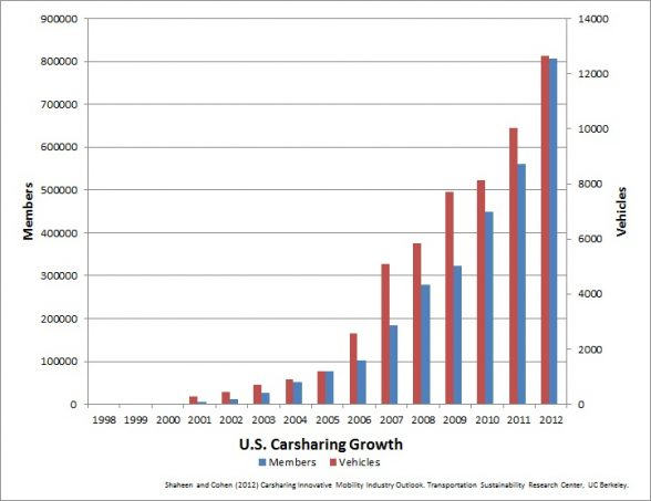 US_Carsharing_Growth_0