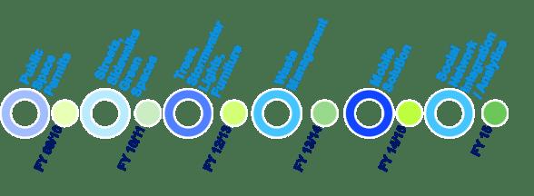 project-milestones