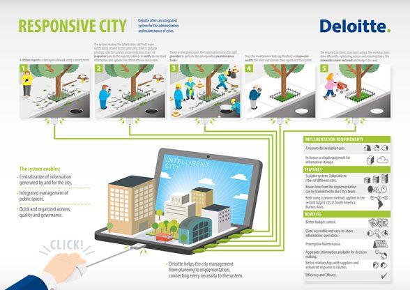 Deloitte - Responsive City